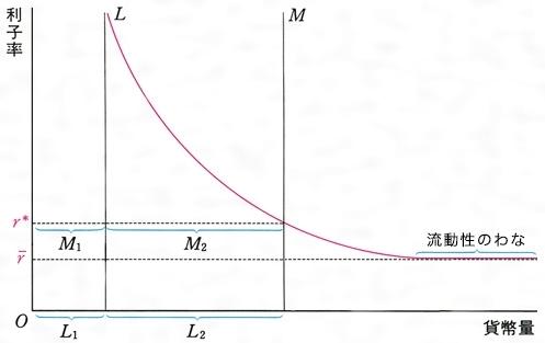 利子 率 と は