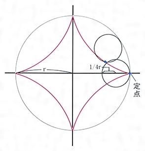 ア ステロイド 曲線