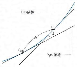 曲率(きょくりつ)とは - コトバ...