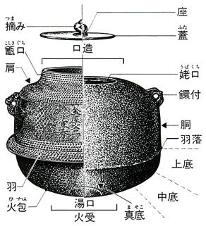 茶釜(チャガマ)とは - コトバン...