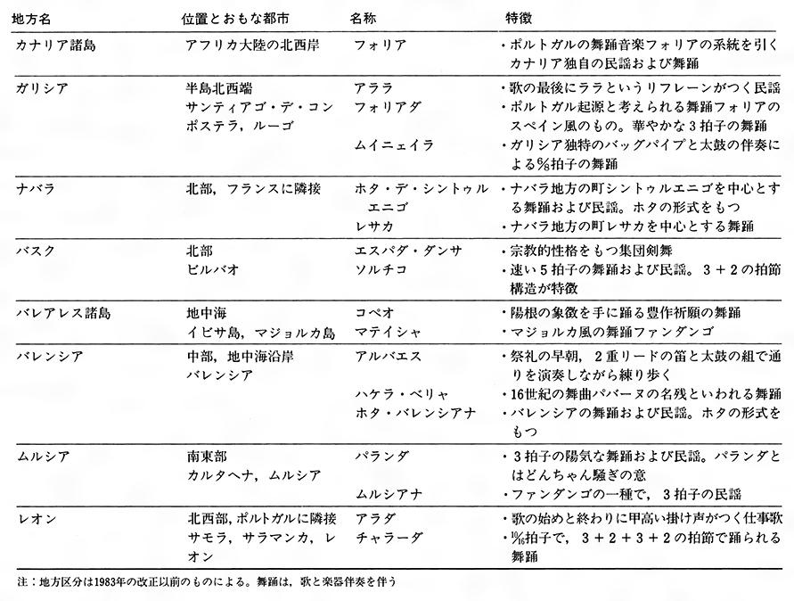 音楽のジャンル一覧 - List of m...