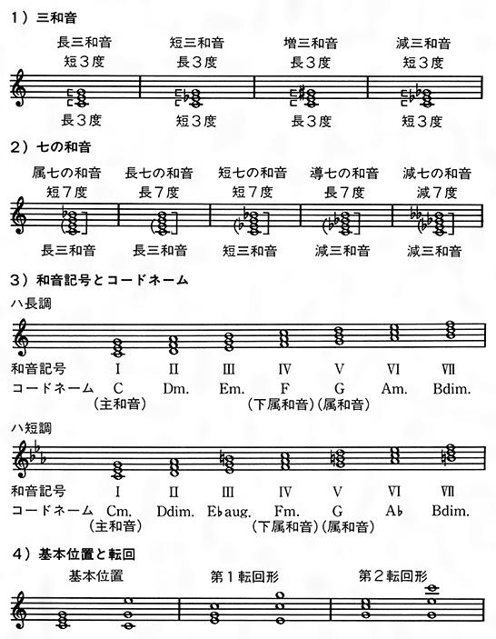 なお、調的音楽の崩壊した20世紀の音楽では、4度音程の楽音を積み重ねていく4度和音fourth chordなど、3度 の堆積(たいせき)以外による和音も用いられている。
