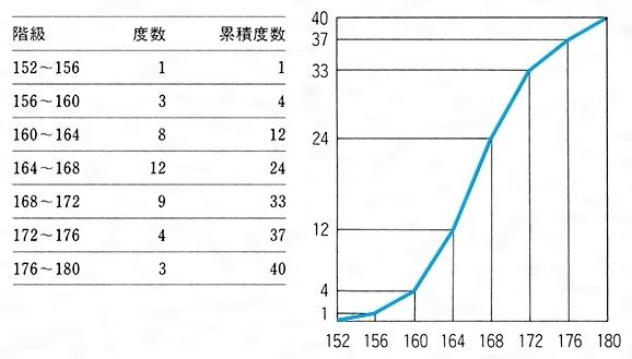 Excel(エクセル)でのヒストグラム(度数分布図)の作り方 | Prau(プラウ)Office学習所