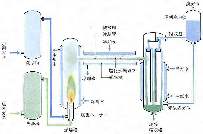 酸化 マンガン 濃 塩酸