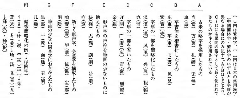 簡体字(かんたいじ)とは - コト...
