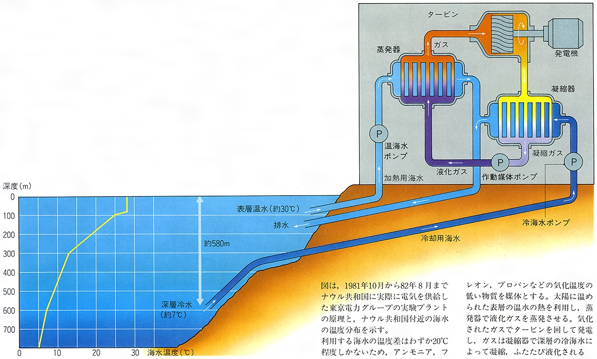 海水温度差発電(かいすいおんど...