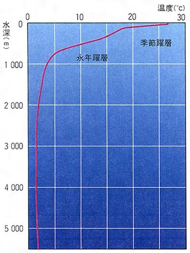 水温躍層(すいおんやくそう)とは...