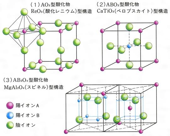 結晶構造(けっしょうこうぞう)と...