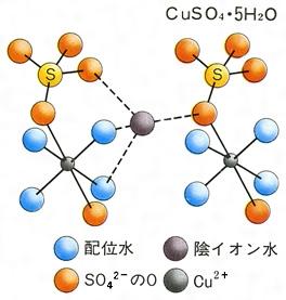 結晶水(読み)けっしょうすい(英語表記)water of crystallization