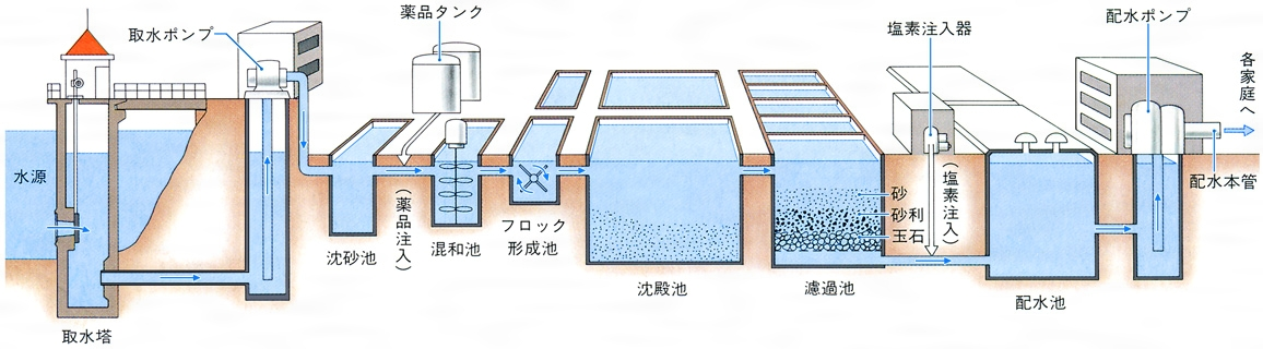 上水道 - Water supply - JapaneseClass.jp