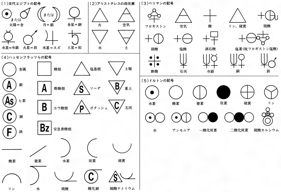 彼らは、化学記号は化合物中の元素の数、割合などを表すだけでなく、同時にそれらが互いに作用する様式を示すべきであると考えた。これは現在の元素記号の基となった