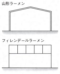 構造 ラーメン