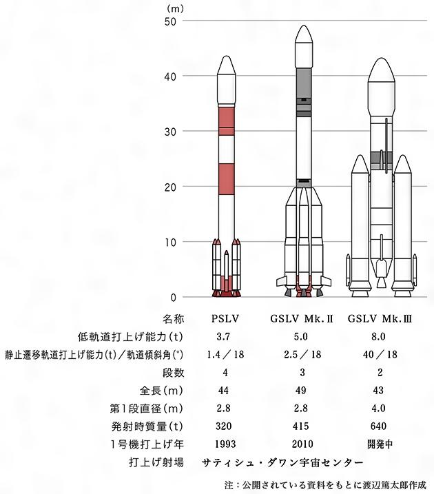 ロケット(読み)ろけっと(英語表記)rocket