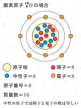原子(げんし)とは - コトバンク