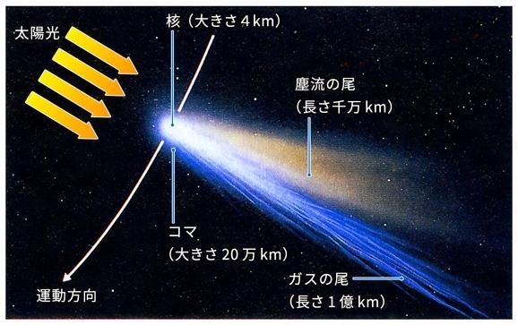 彗星(すいせい)とは - コトバン...