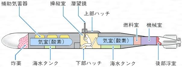 人間魚雷とは - コトバンク